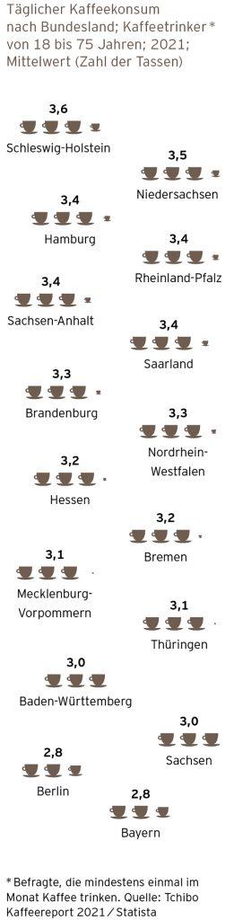 Kaffeereport 2021